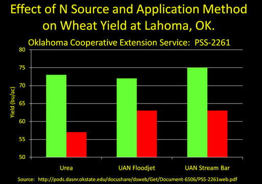 Effect of N Source and Application Method on Wheat Yield at Lahoma, OK